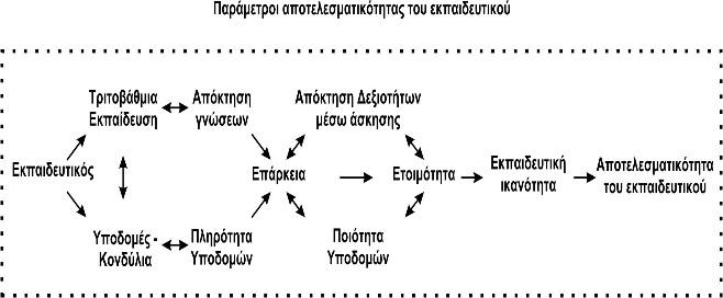 exisosi_apotelesmatikotitas